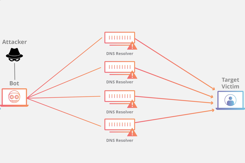 Schema semplificato di un attacco DDoS