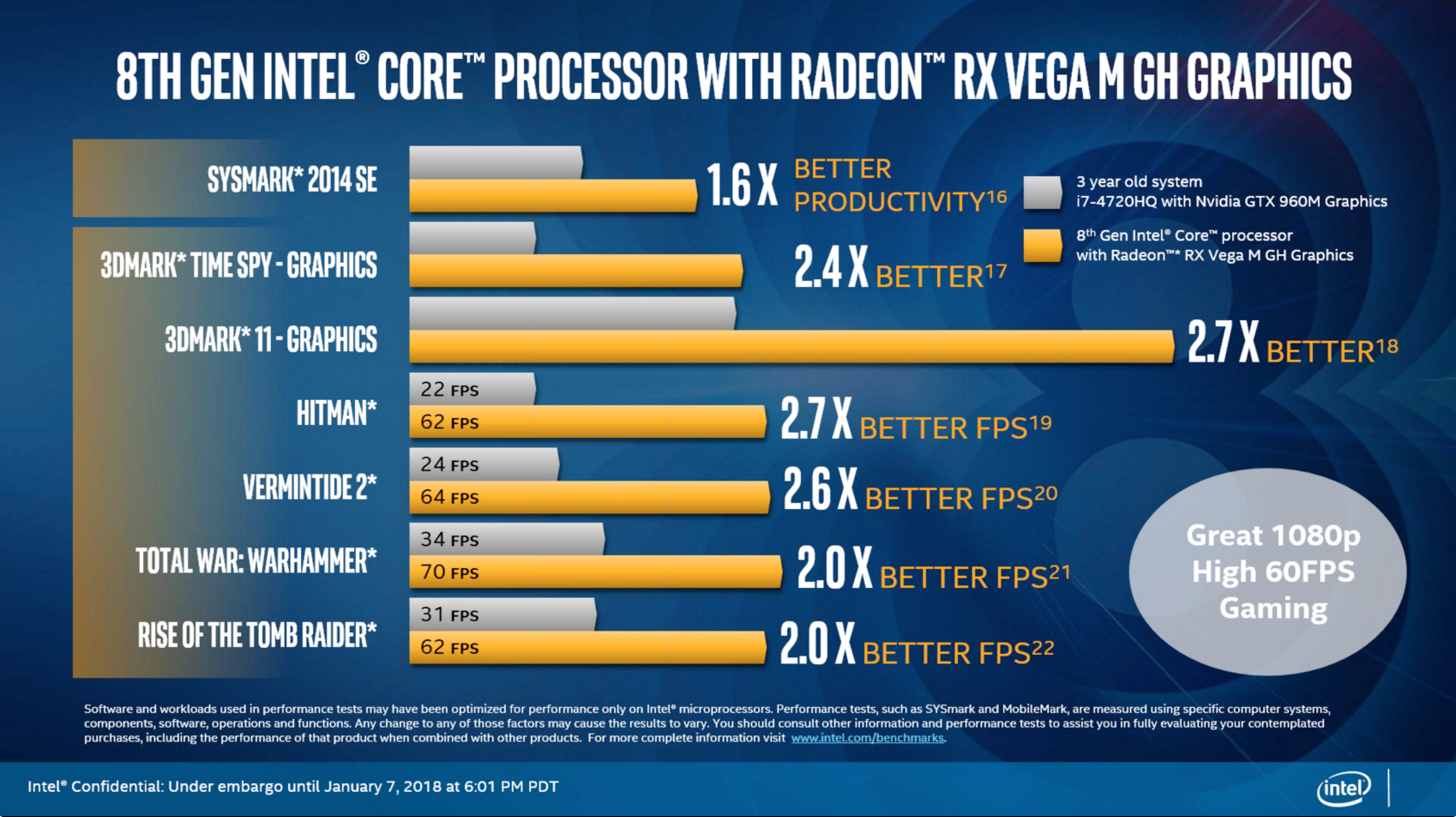 Intel G Series: processori Intel con grafica AMD RX Vega M 2