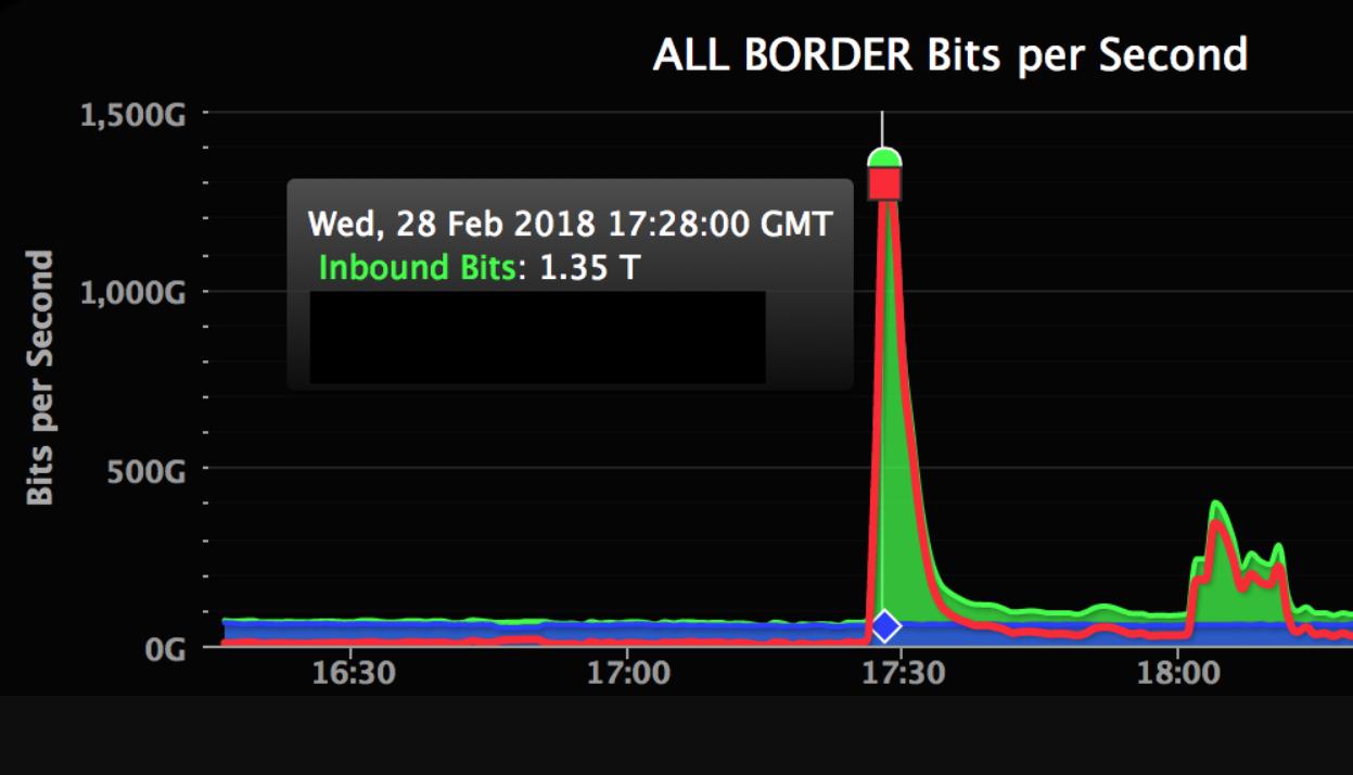 Attacco DDoS a GitHub