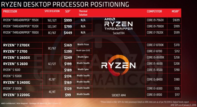 Modelli AMD Ryzen 2000