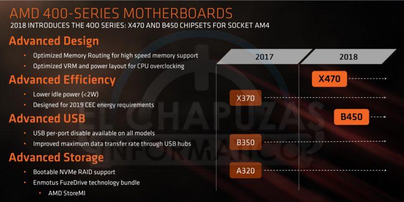 Socket X470 per AMD Ryzen 2000
