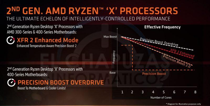 Precision Boost per AMD Ryzen 2000