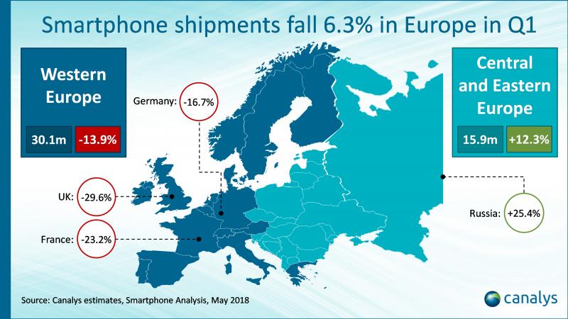 Mercato smartphone in Europa