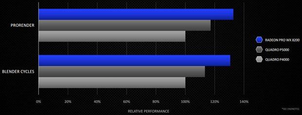 AMD annuncia la Radeon Pro WX 8200 per i professionisti 1