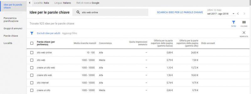 Keyword Planner di Google