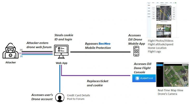 Vulnerabilità nei droni DJI, possibile rischio per gli account 1