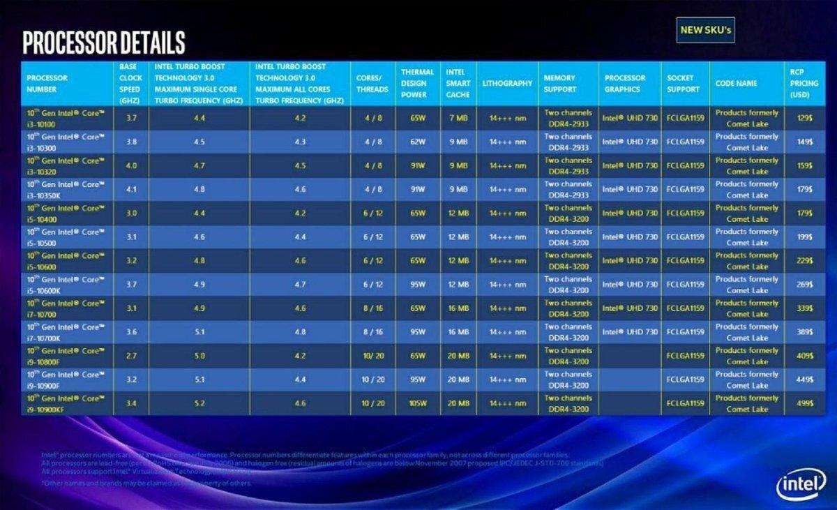 Intel Comet Lake modelli
