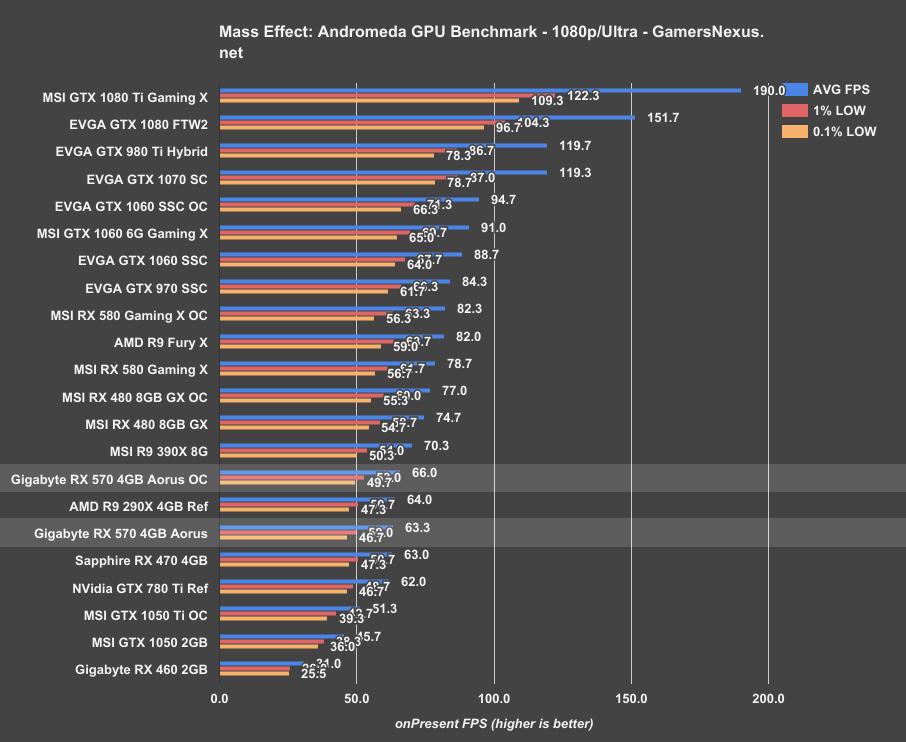 Le migliori schede video AMD 1