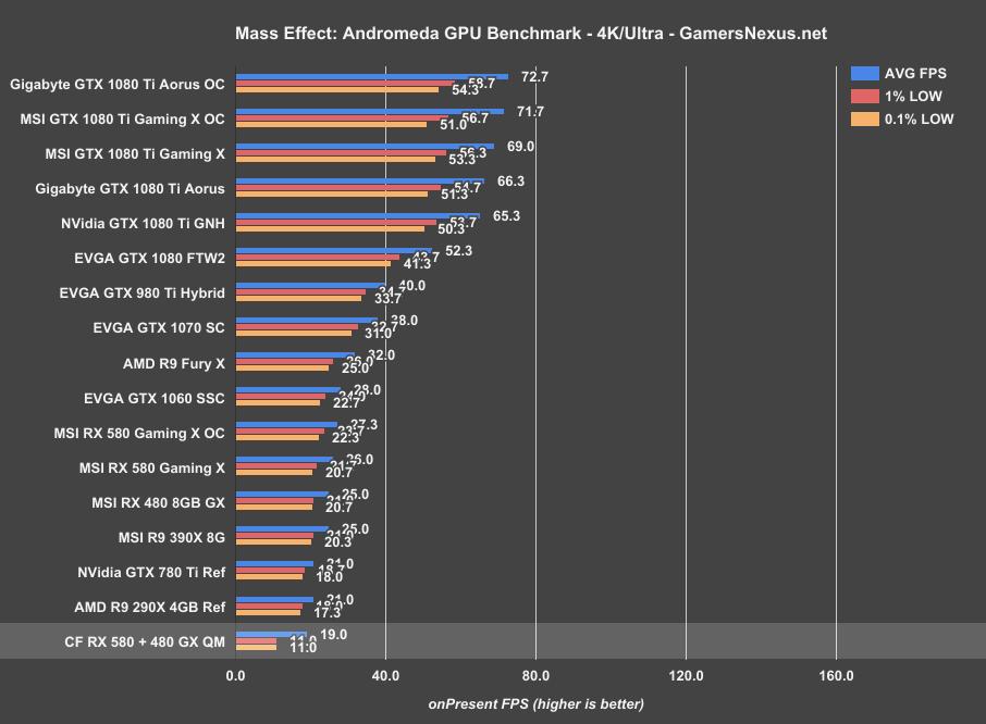 Le migliori schede video AMD 2