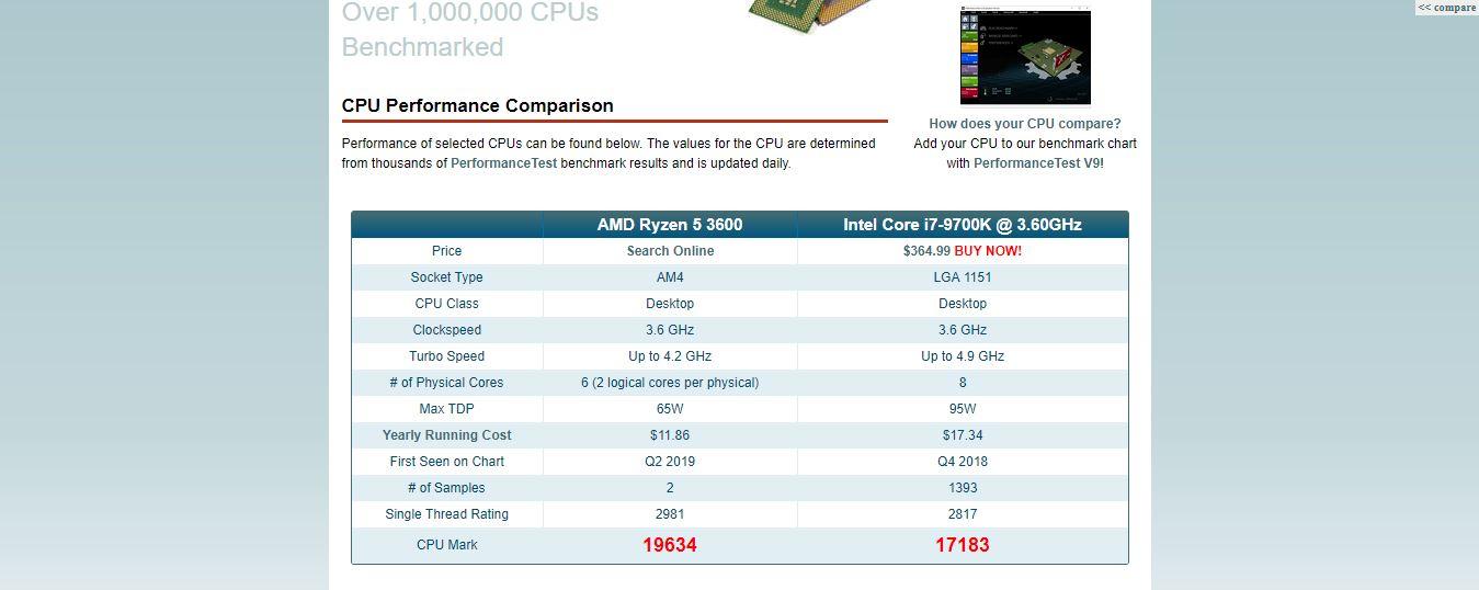Ryzen 5 3600 vs. i7-9700K