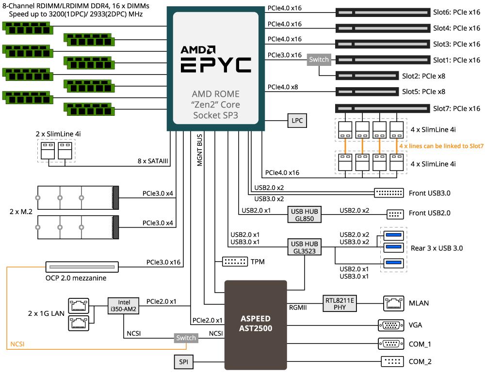 AMD EPYC Rome: specifiche tecniche ottimali per datacenter 1