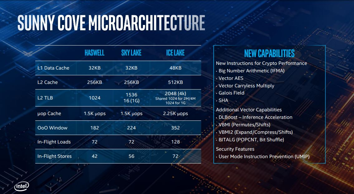 Intel Ice Lake: specifiche tecniche delle Serie U e Y 4
