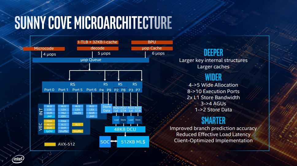 Intel Ice Lake: specifiche tecniche delle Serie U e Y 3