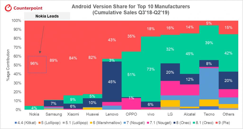 Nokia domina la classifica in termini di aggiornamenti Android e sicurezza dei dispositivi 1