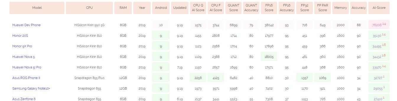 Kirin 990 benchmark
