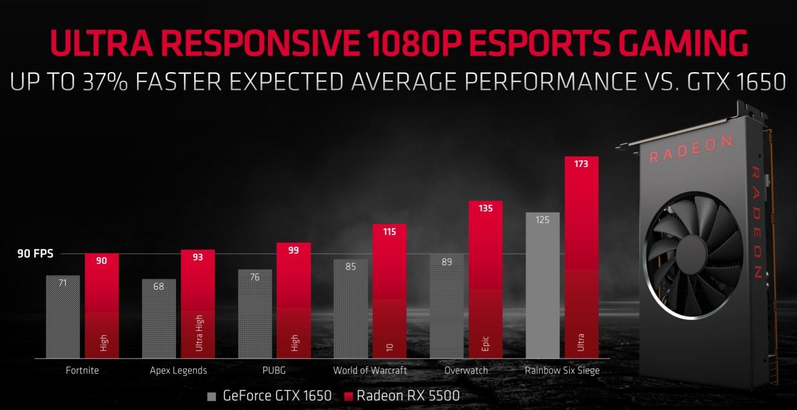 AMD svela le Radeon RX 5500, pensate per il gaming in FullHD 2