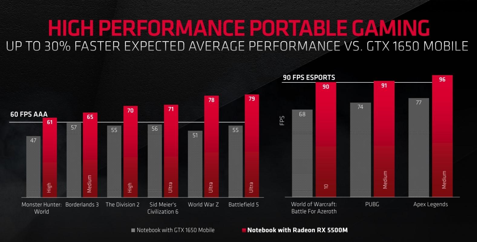 Radeon RX 5500M confronto