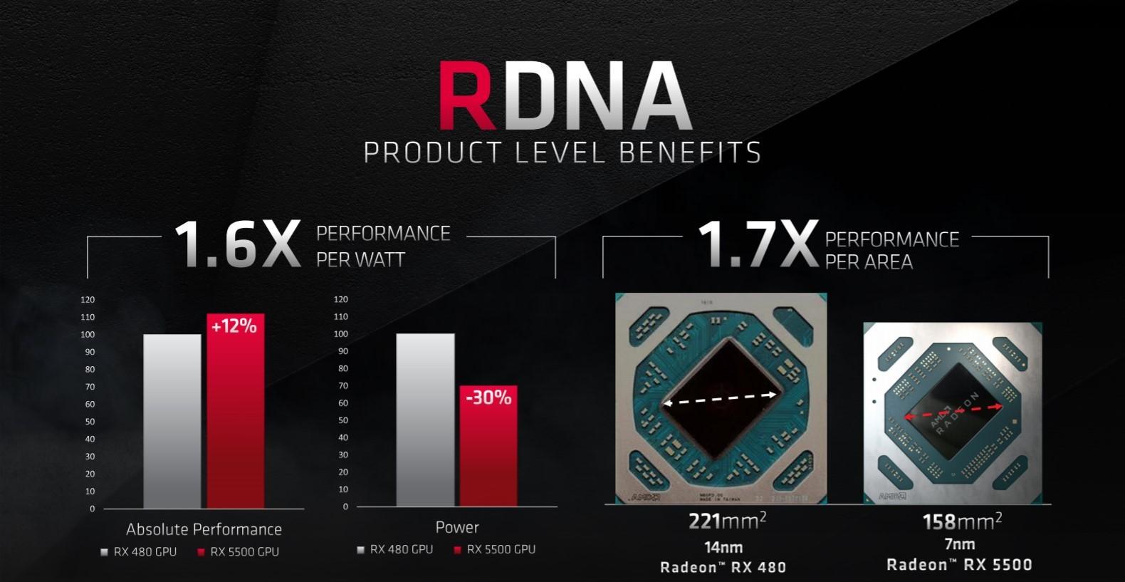 AMD svela le Radeon RX 5500, pensate per il gaming in FullHD 1