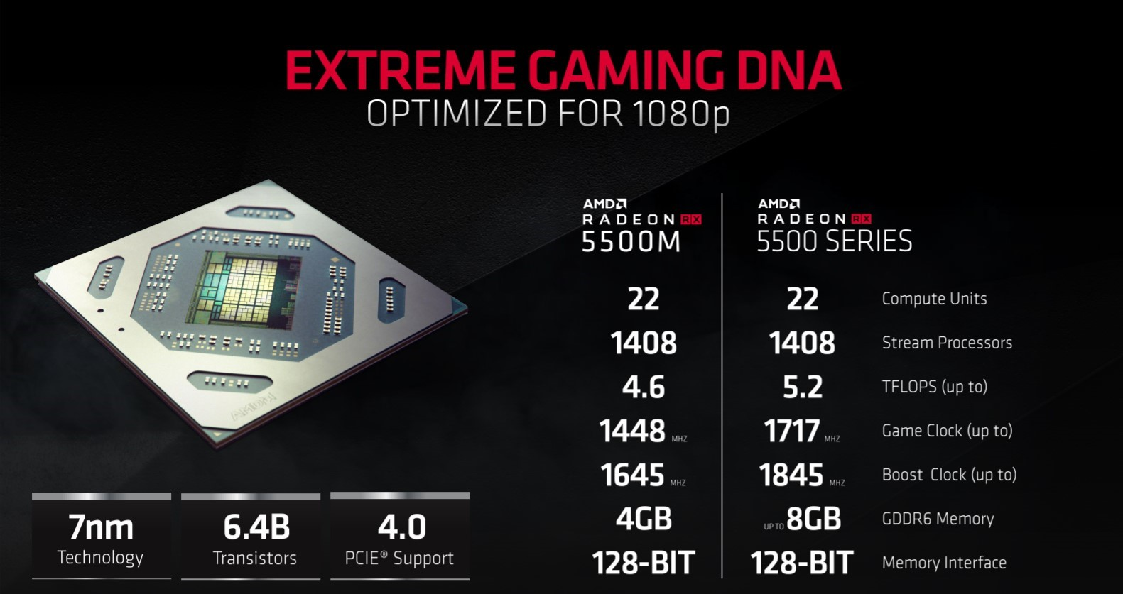 Radeon RX 5500 specifiche tecniche