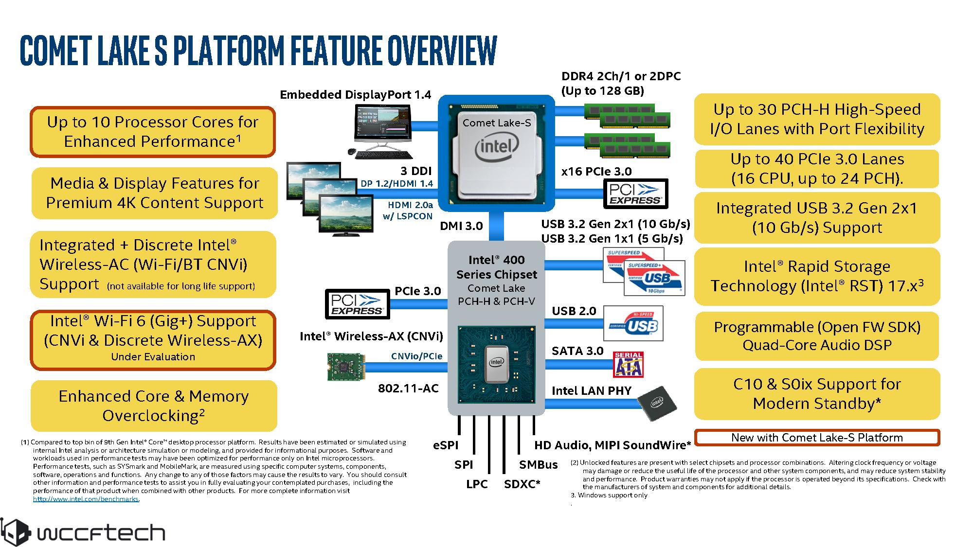 Intel Comet Lake piattaforma