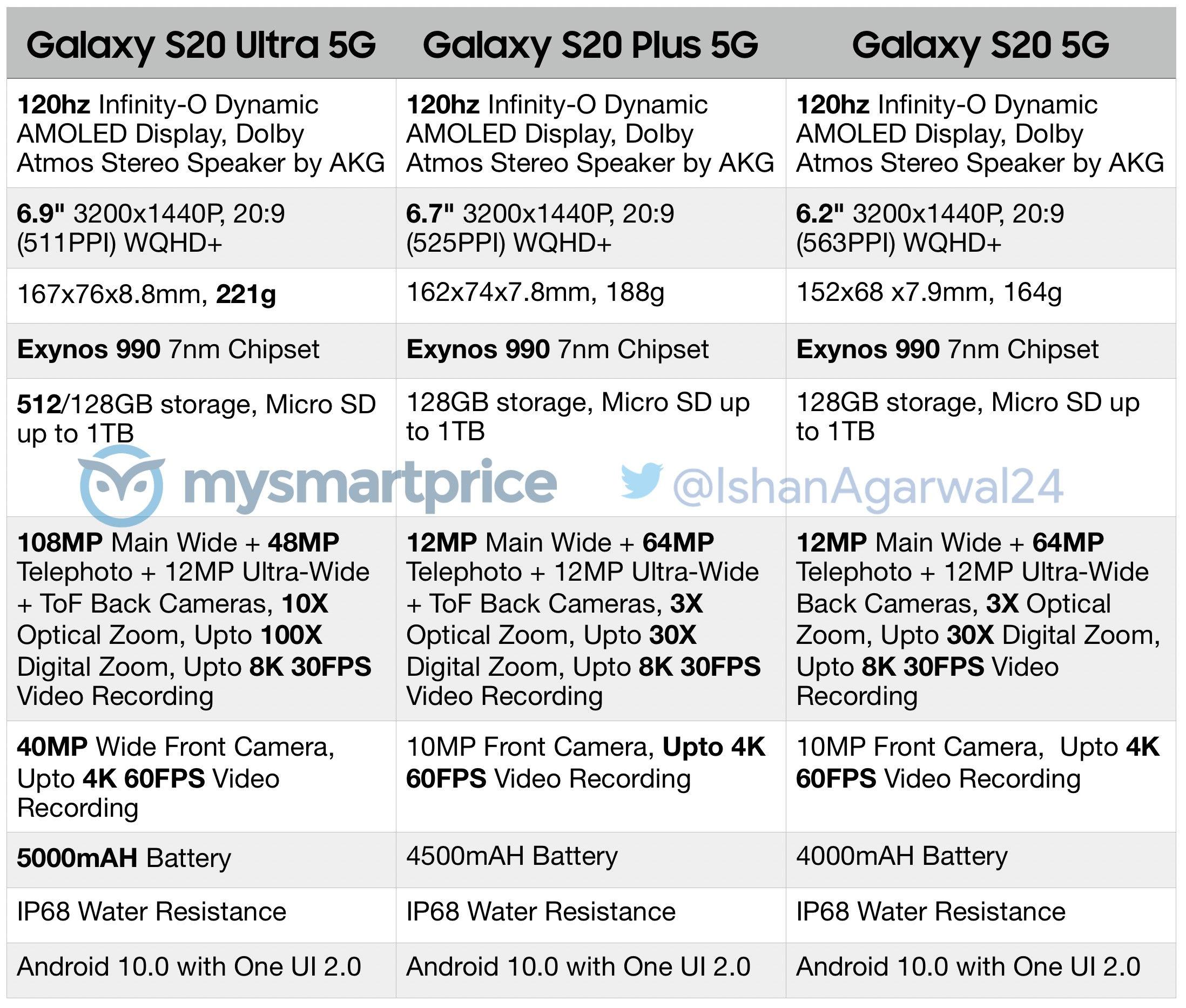 Samsung Galaxy S20 specifiche