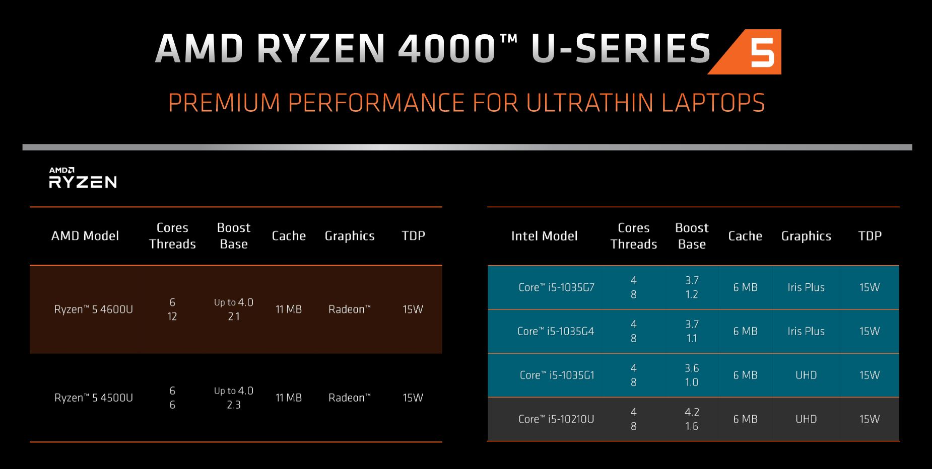 Ryzen 4000 Mobile | News, specifiche tecniche e prestazioni 3