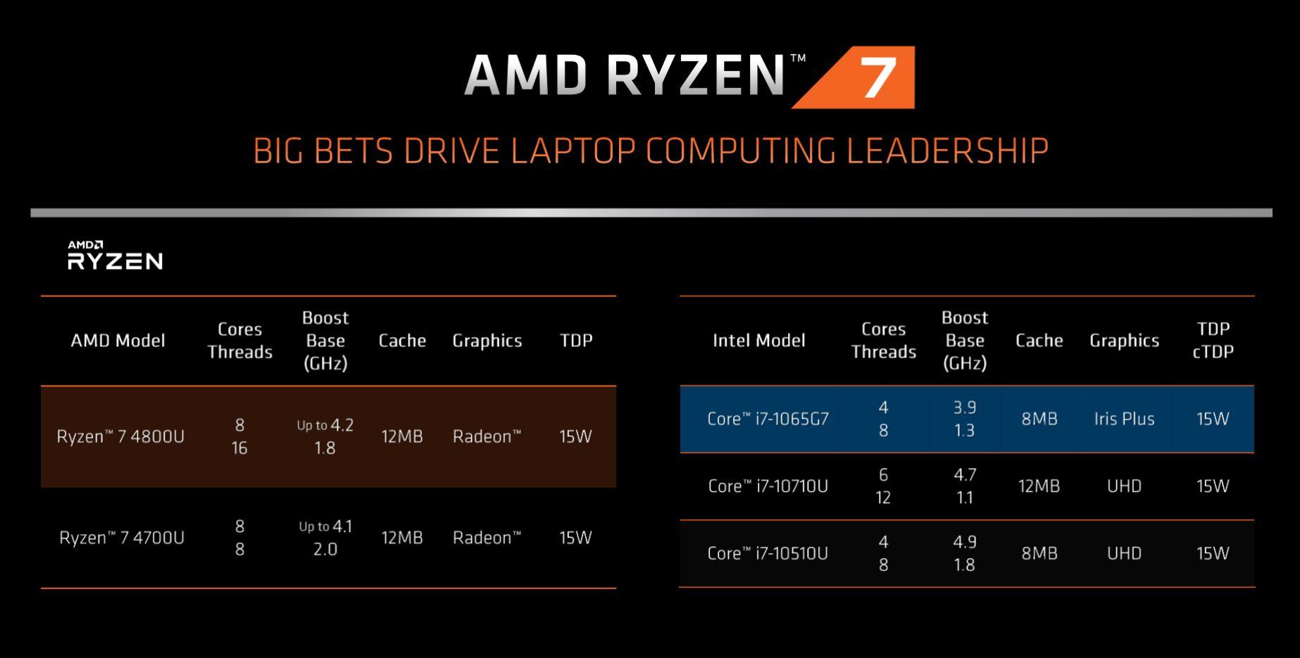 Ryzen 4000 Mobile | News, specifiche tecniche e prestazioni 1