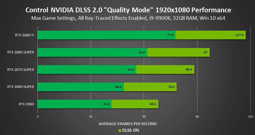 NVIDIA DLSS 2.0: prestazioni migliori e qualità superiore 6
