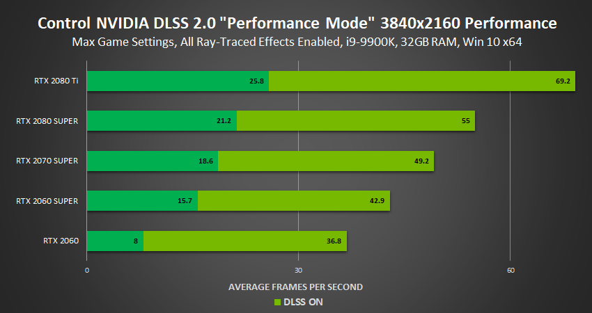 NVIDIA DLSS 2.0: prestazioni migliori e qualità superiore 7