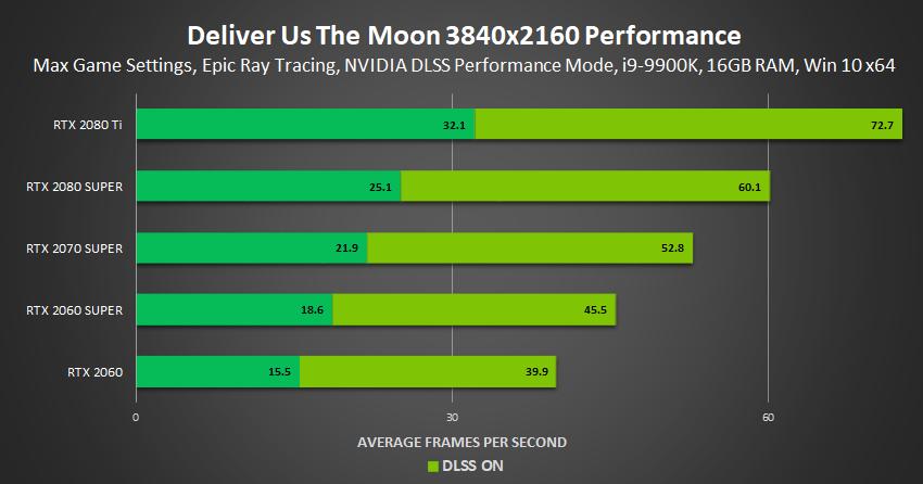 NVIDIA DLSS 2.0: prestazioni migliori e qualità superiore 8