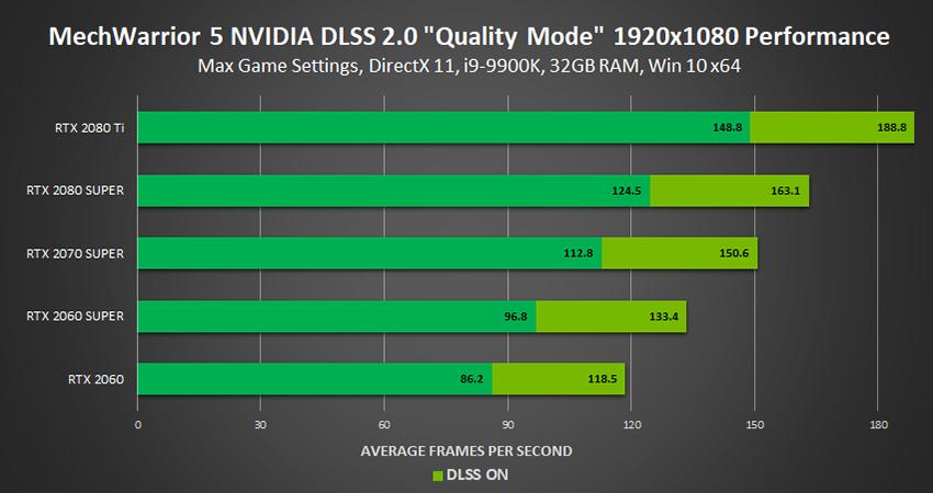 NVIDIA DLSS 2.0: prestazioni migliori e qualità superiore 9