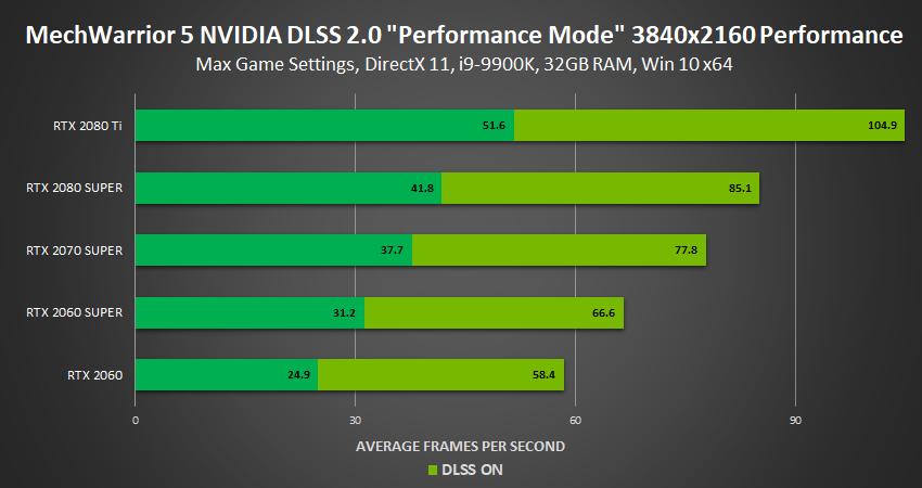 NVIDIA DLSS 2.0: prestazioni migliori e qualità superiore 10