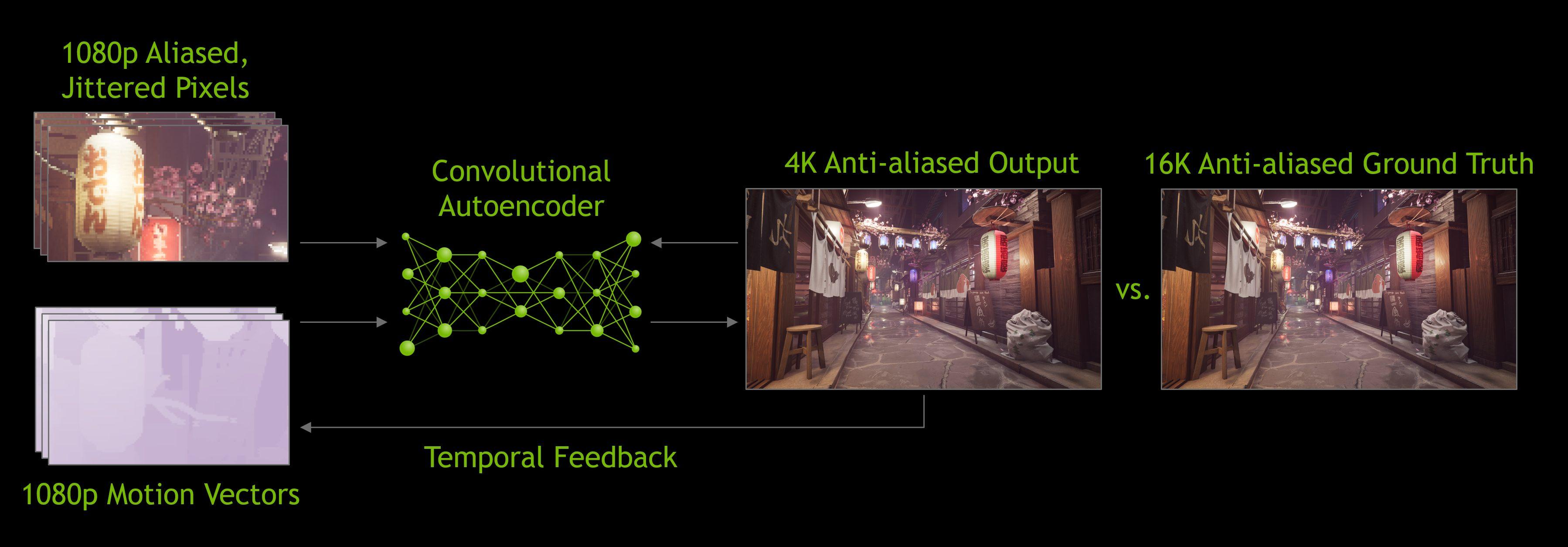 NVIDIA DLSS 2.0: prestazioni migliori e qualità superiore 2