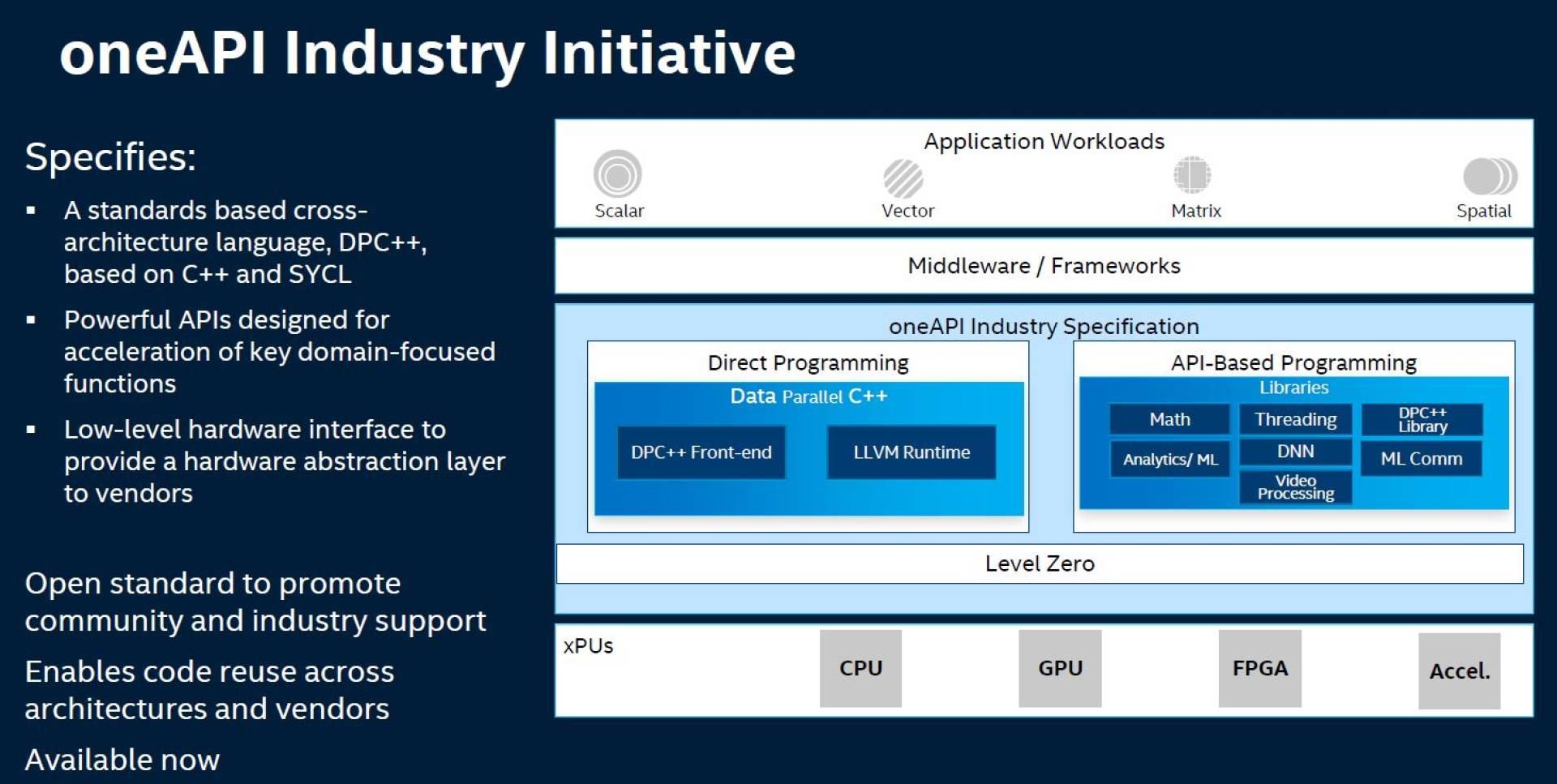 Intel oneAPI caratteristiche