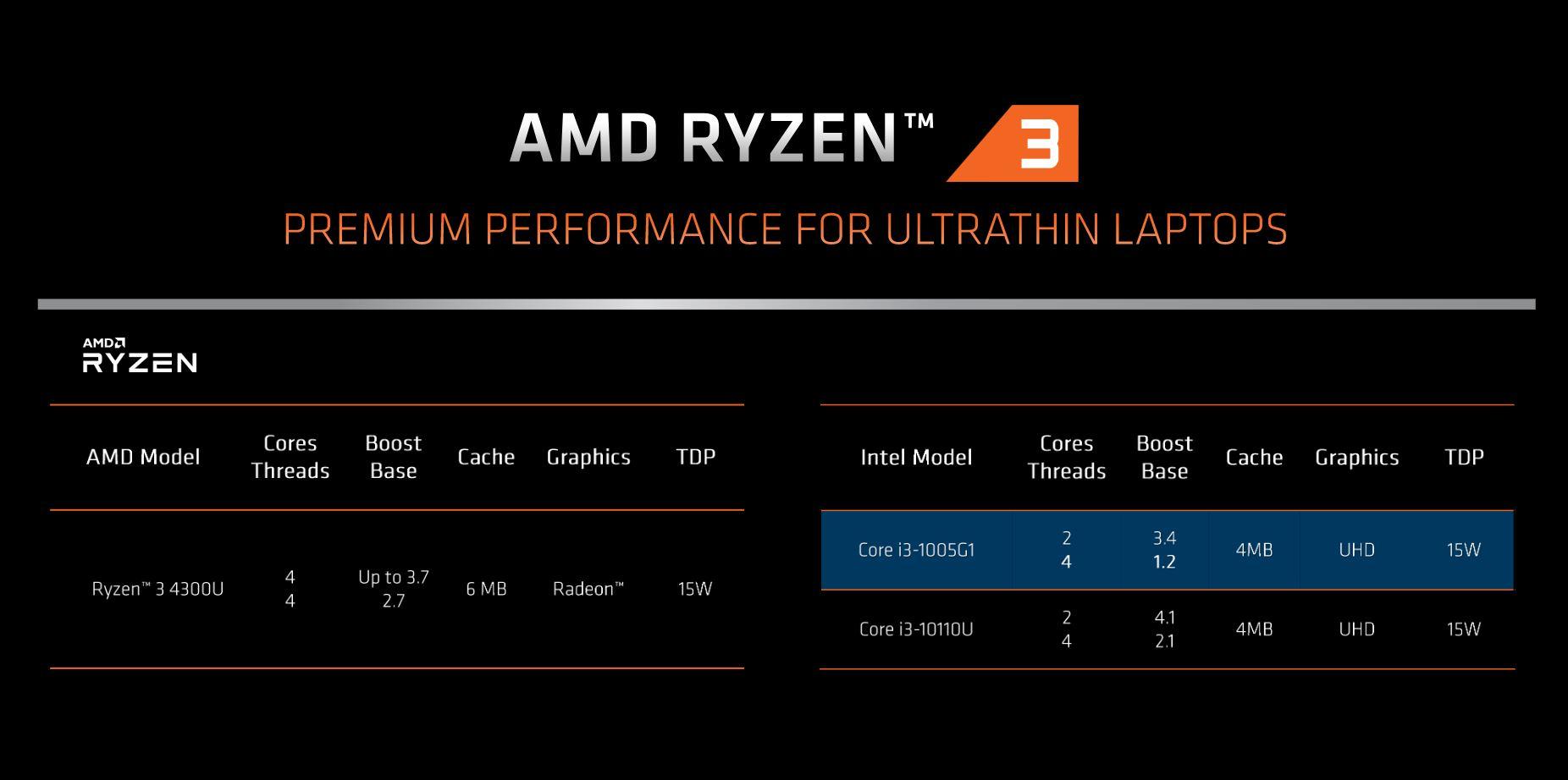 Ryzen 4000 Mobile | News, specifiche tecniche e prestazioni 5