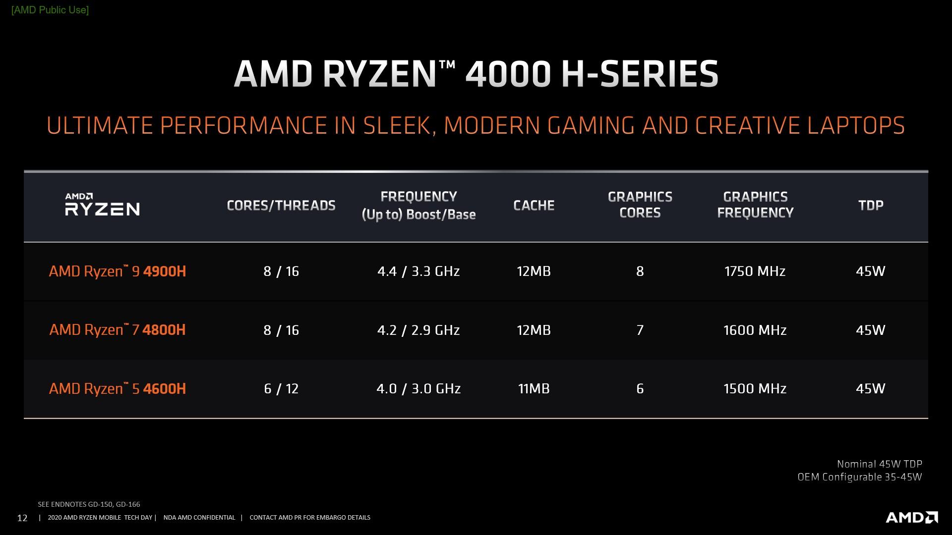 AMD Ryzen 4000 serie H
