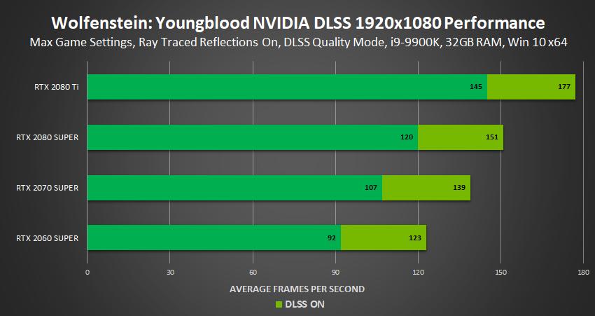 NVIDIA DLSS 2.0: prestazioni migliori e qualità superiore 11