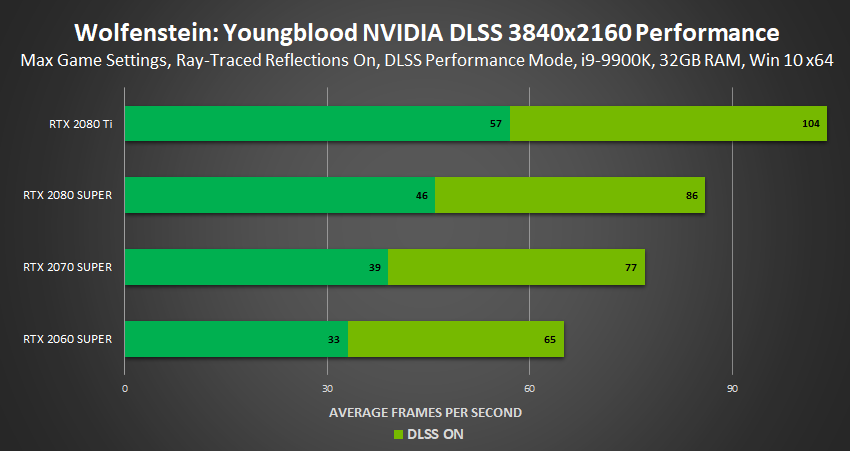 NVIDIA DLSS 2.0: prestazioni migliori e qualità superiore 12