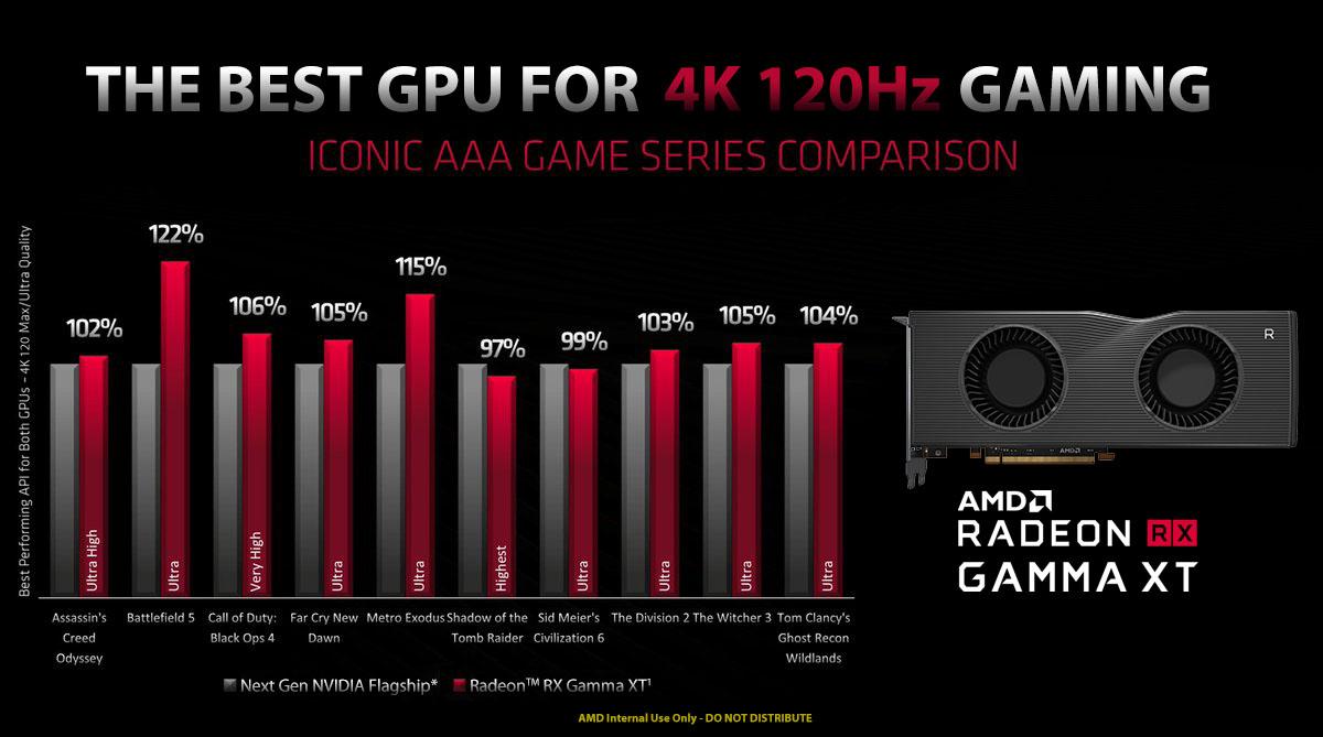 """AMD Radeon RX Gamma XT: primi dettagli delle GPU """"Big Navi"""" 1"""