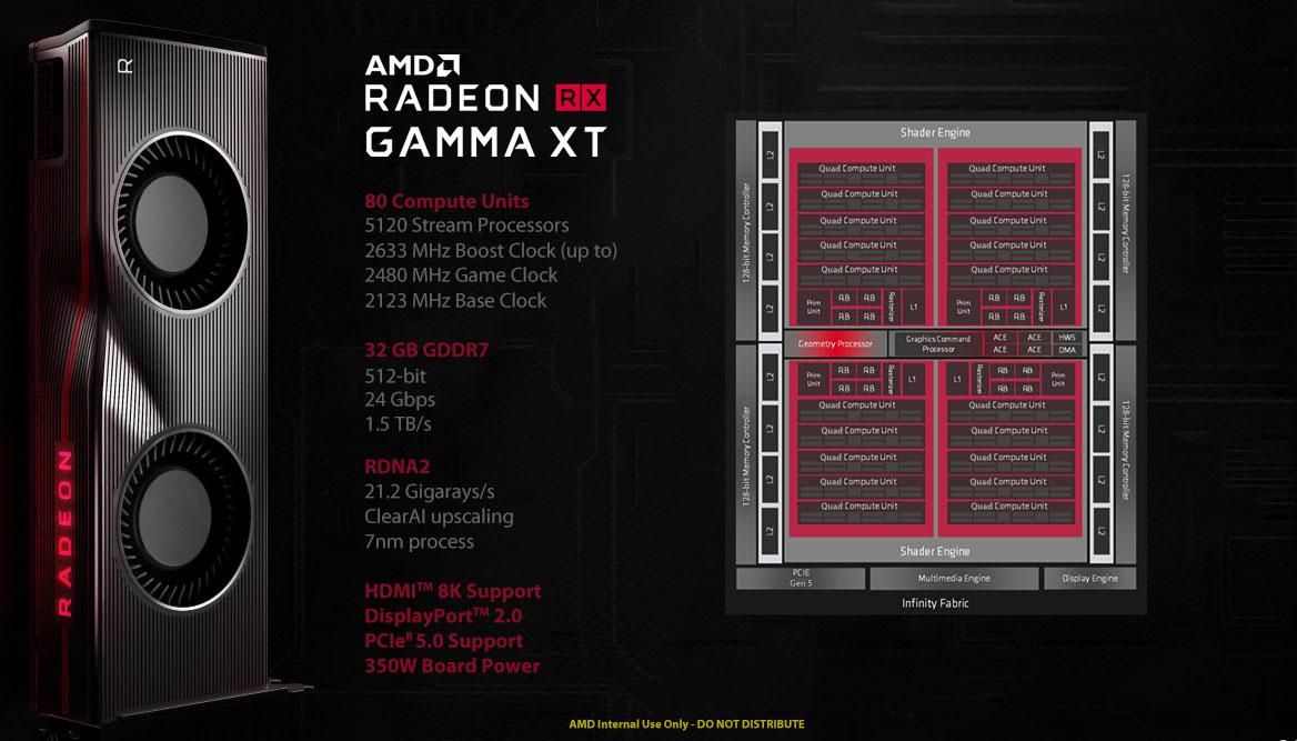 AMD Radeon RX Gamma XT specifiche