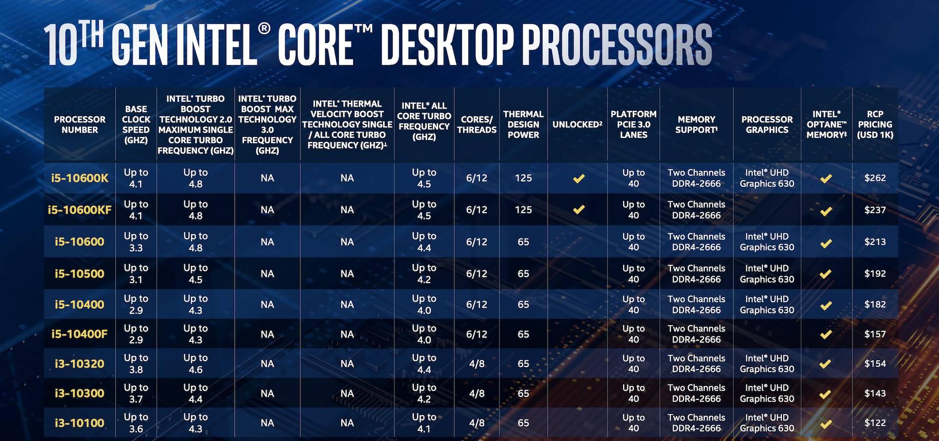 Intel Comet Lake-S ufficiali: arriva la decima generazione di Intel 3