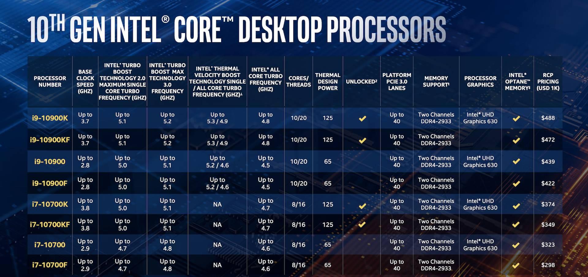 Intel Comet Lake-S ufficiali: arriva la decima generazione di Intel 2