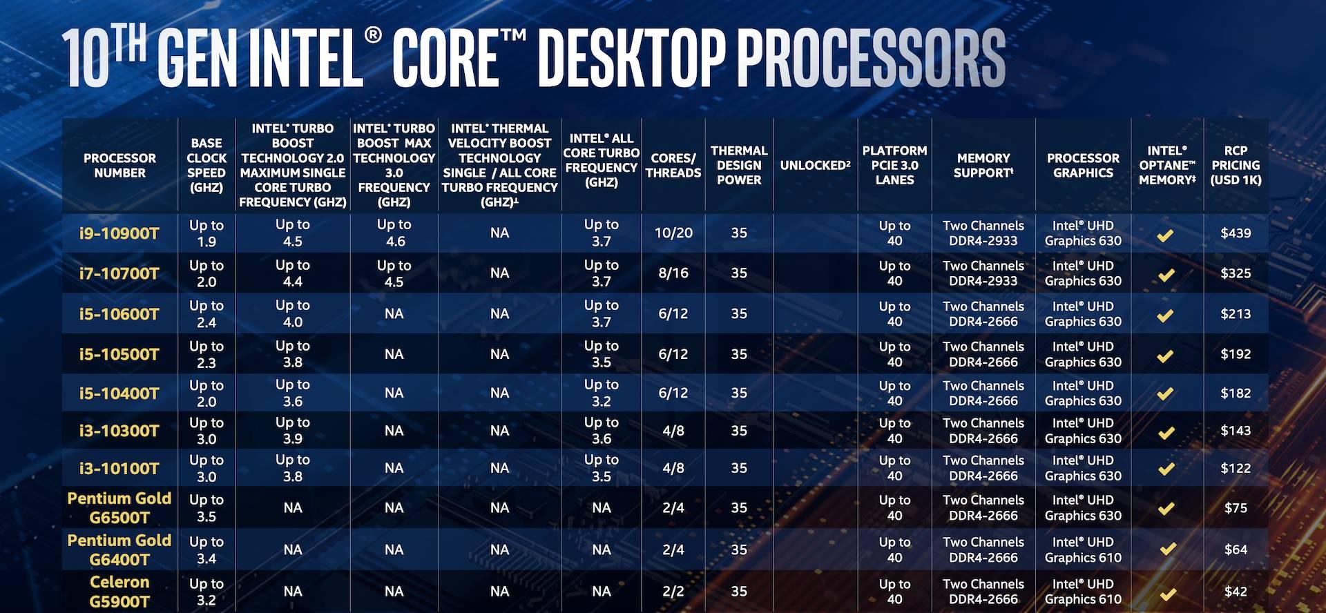 Intel Comet Lake-S ufficiali: arriva la decima generazione di Intel 4