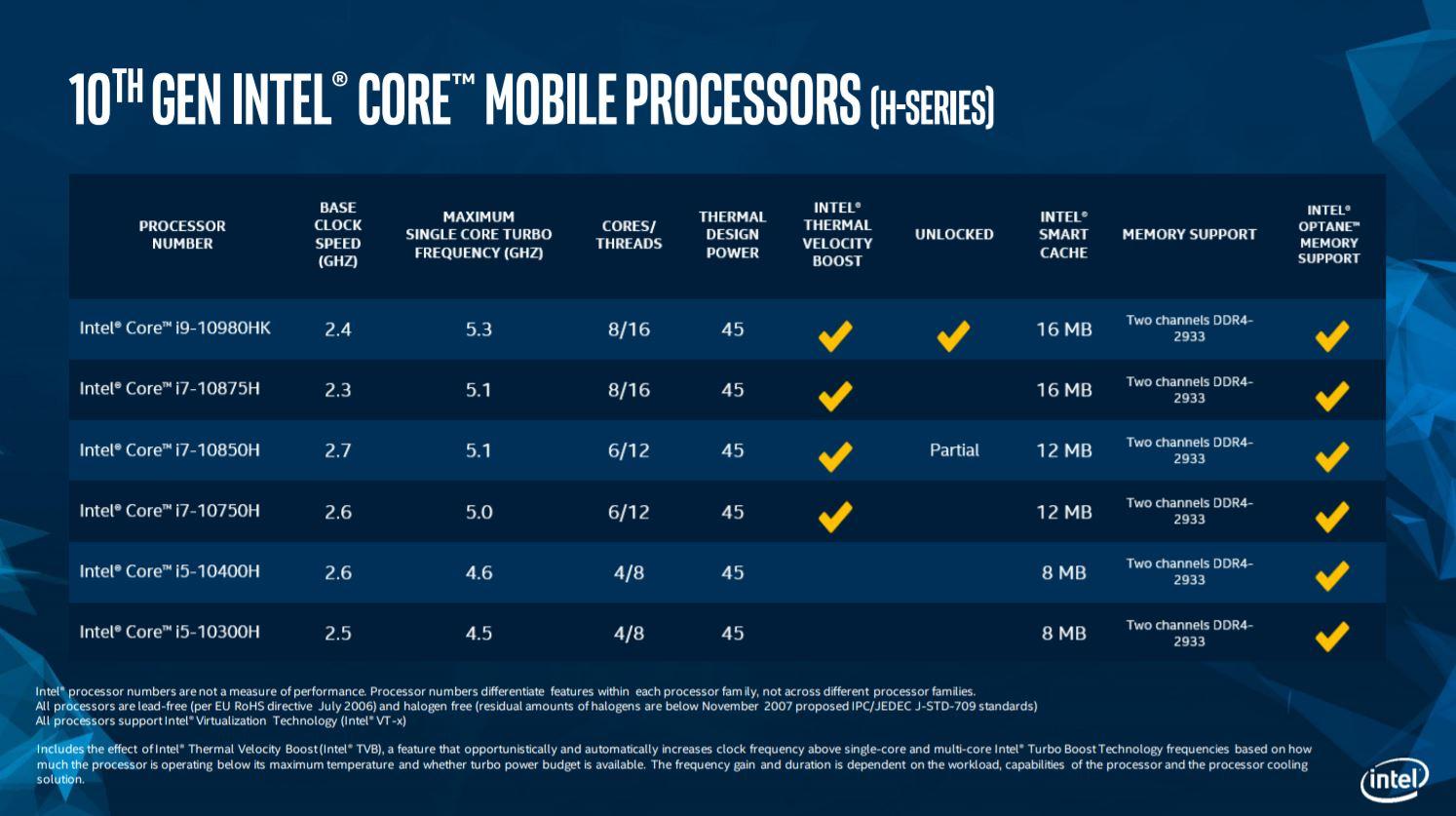 Intel Core Serie H di decima generazione: arrivano i 5GHz su notebook 1