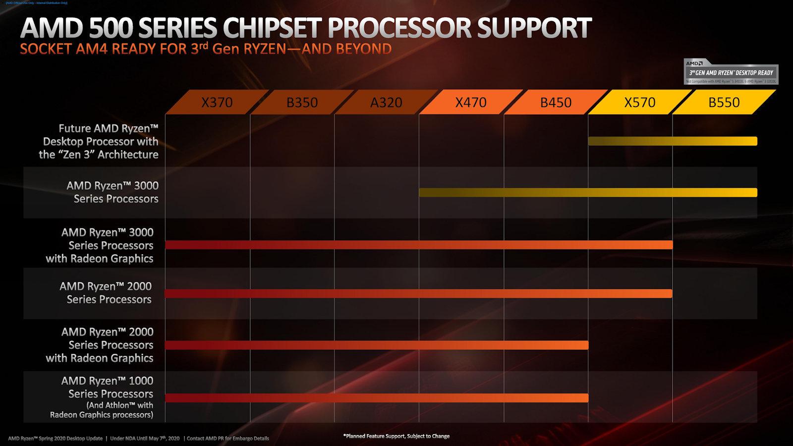AMD Ryzen 4000: confermata la compatibilità con i chipset X570 e B550 1
