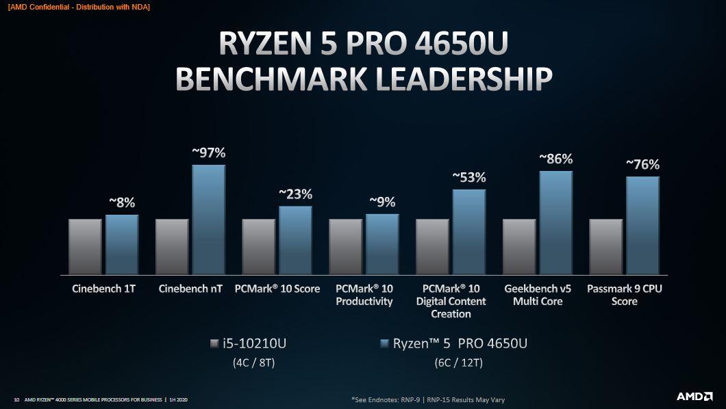 AMD Ryzen PRO 4000: specifiche tecniche e prestazioni 3