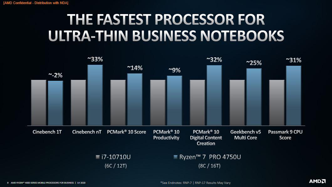 AMD Ryzen PRO 4000: specifiche tecniche e prestazioni 2