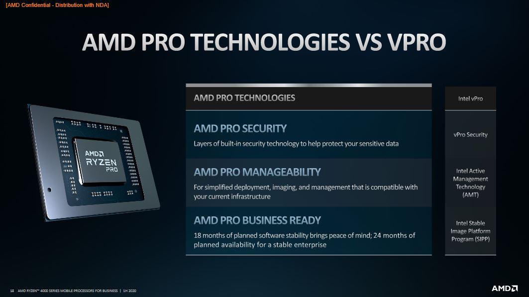 AMD Ryzen PRO 4000: specifiche tecniche e prestazioni 4