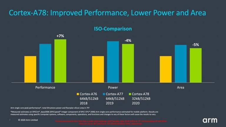 ARM Cortex-X1 e Cortex-A78 ufficiali: arrivano i chip custom su Android 1