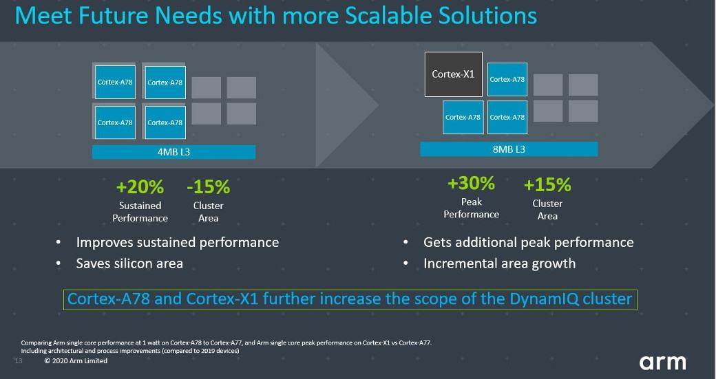 ARM Cortex-X1 e Cortex-A78 ufficiali: arrivano i chip custom su Android 2